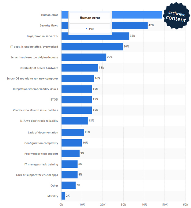 Causes of IT Downtime 2015 Statistics according to ITIC Survey